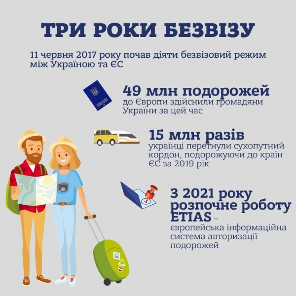 Третя річниця функціонування безвізу в Україні