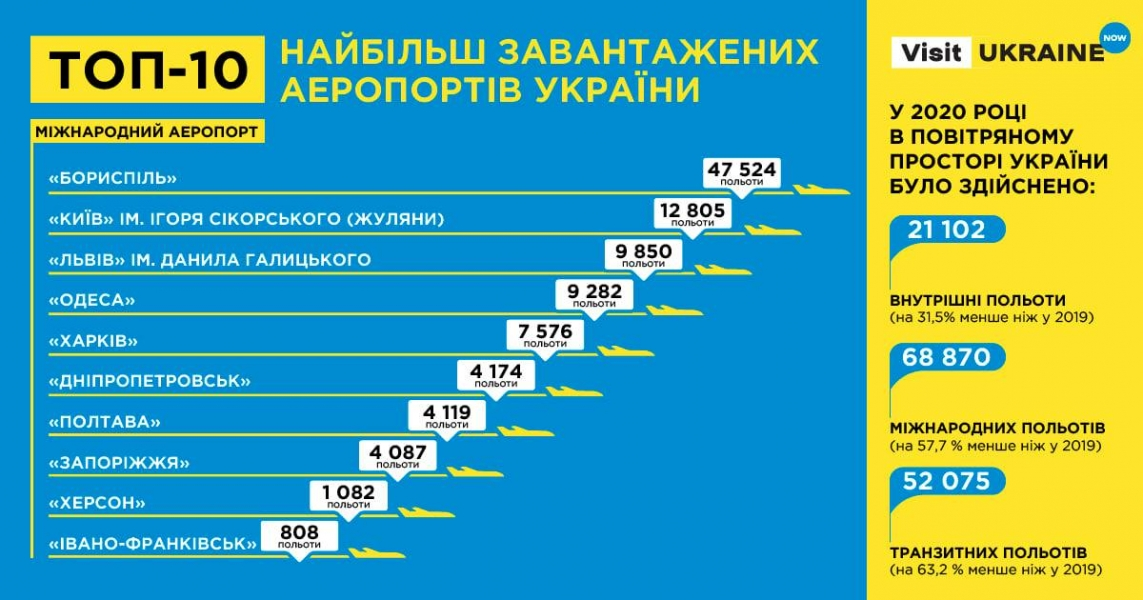 Ivano-Frankivsk Airport closes the top ten in the list of the busiest airports in Ukraine